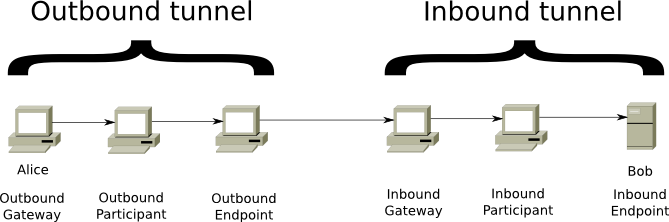 Inbound and outbound tunnel schematic